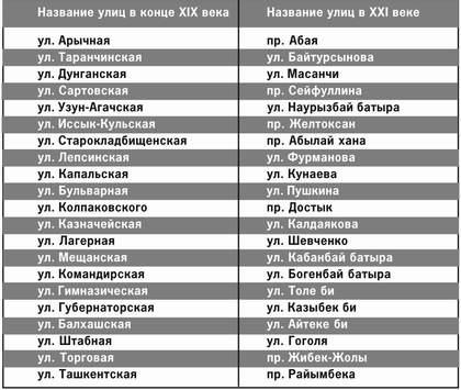 новые названия улиц Алматы